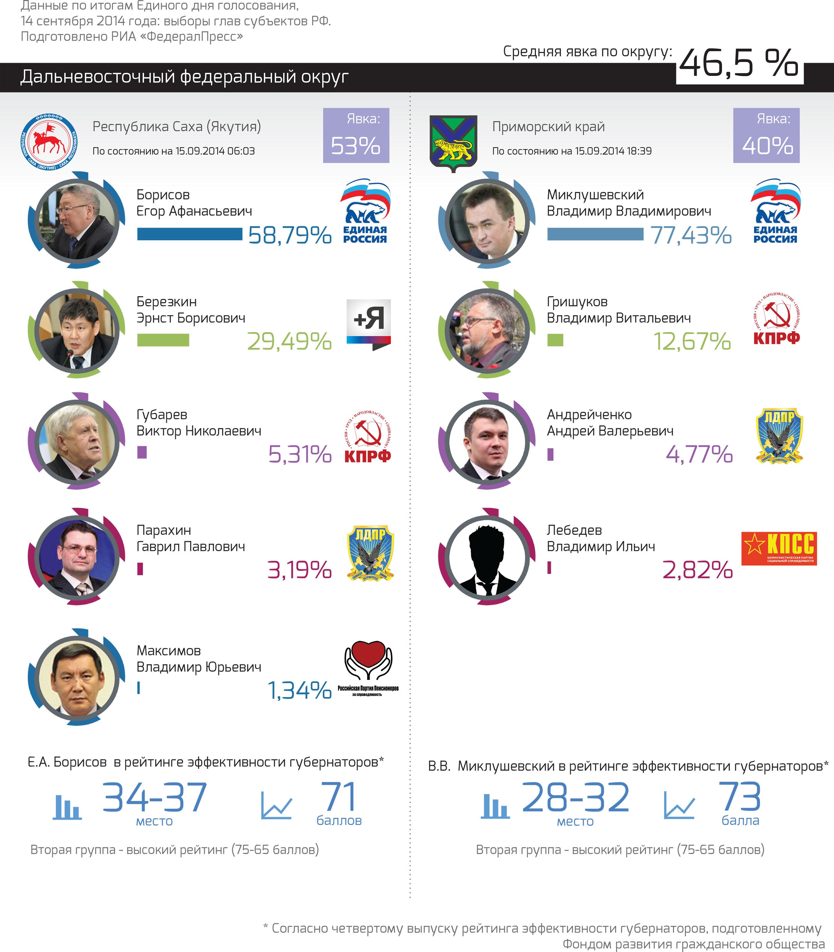 РезультатыВыборов_ДФО