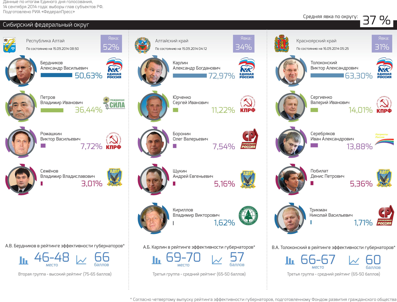 РезультатыВыборов_СФО_1