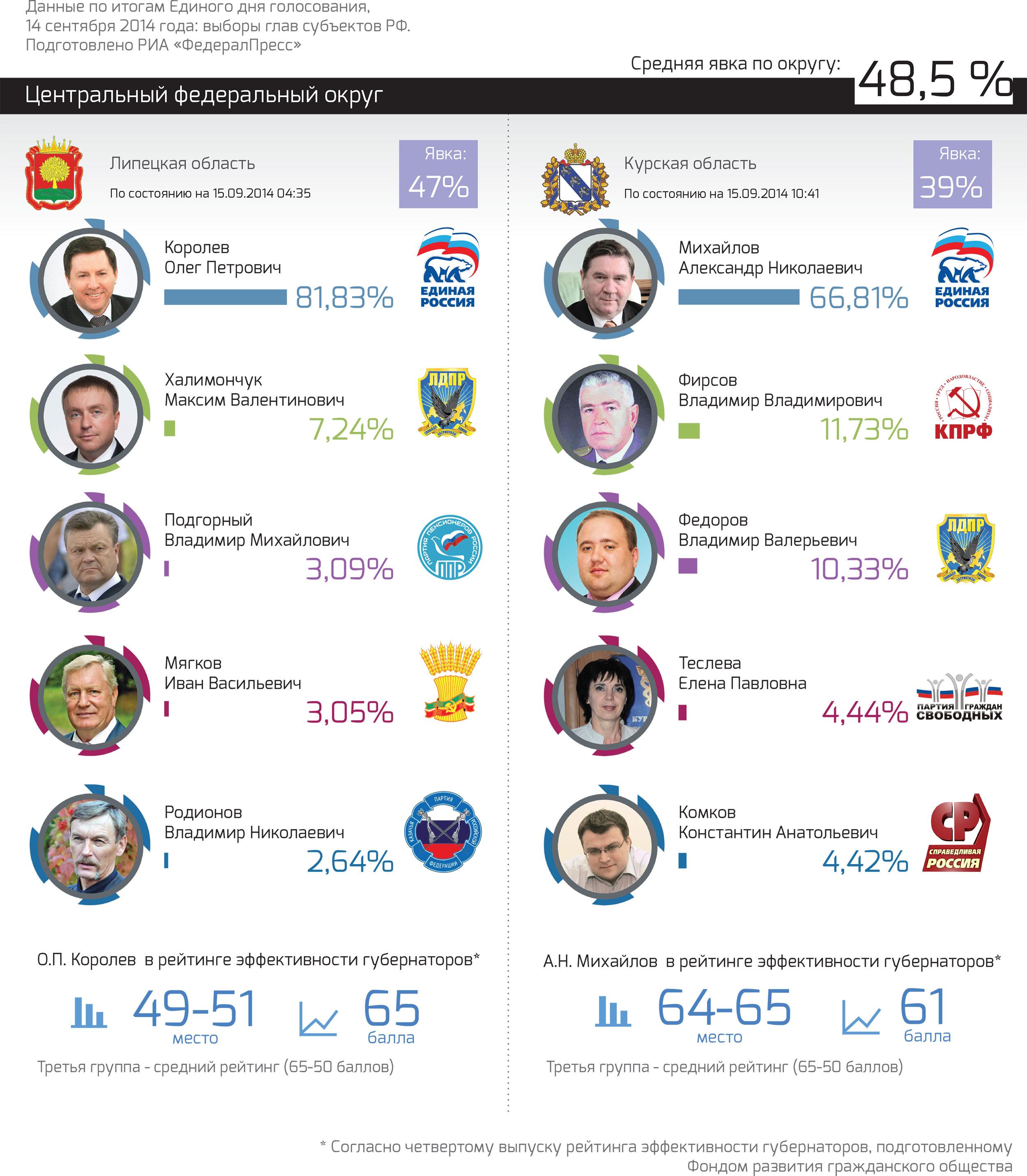 РезультатыВыборов_ЦФО_2