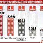 Рейтинг застройщиков Свердловской области за 10 лет